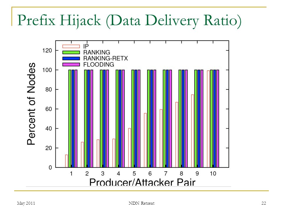 Prefix Hijack (Data Delivery Ratio)