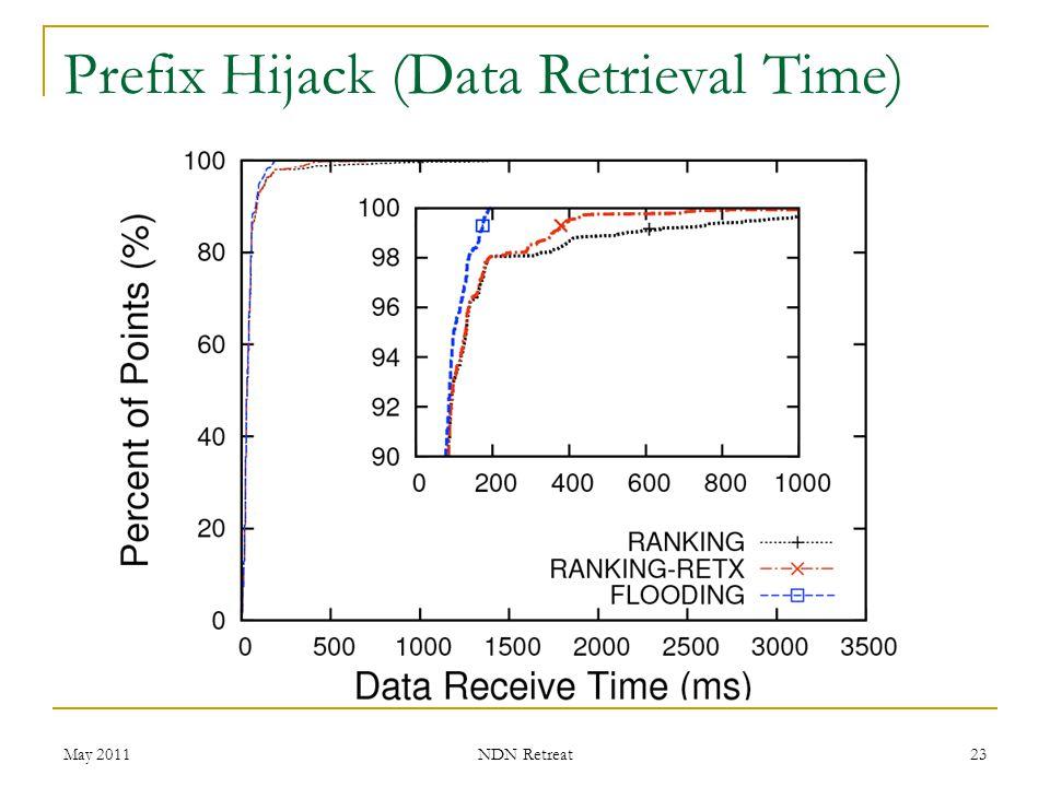Prefix Hijack (Data Retrieval Time)
