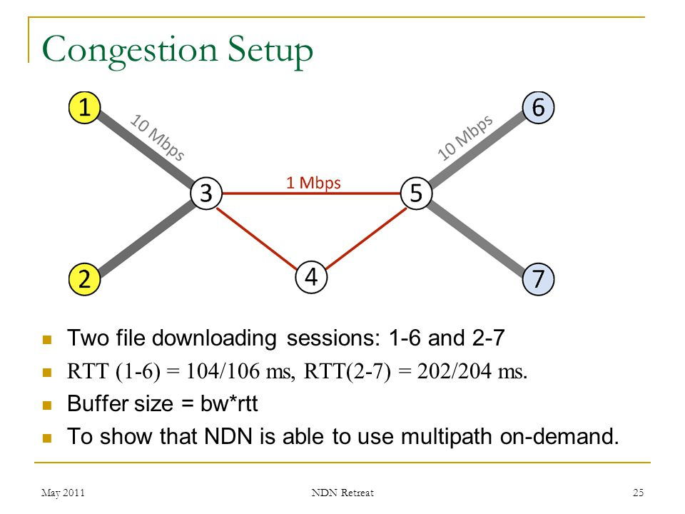 Congestion Setup Two file downloading sessions: 1-6 and 2-7
