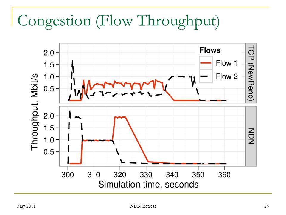 Congestion (Flow Throughput)