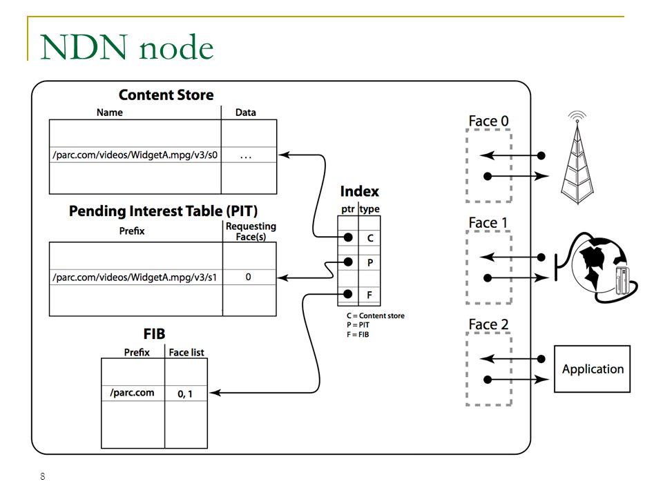 NDN node