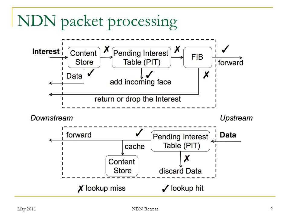 NDN packet processing May 2011 NDN Retreat