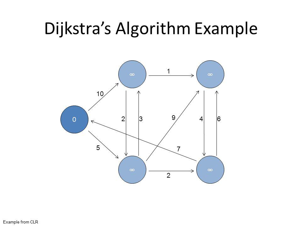 Dijkstra's Algorithm Example