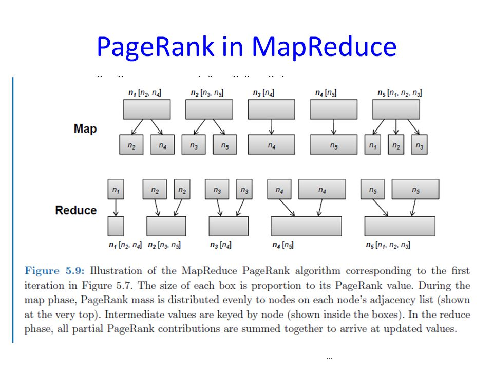 PageRank in MapReduce Map: distribute PageRank credit to link targets.