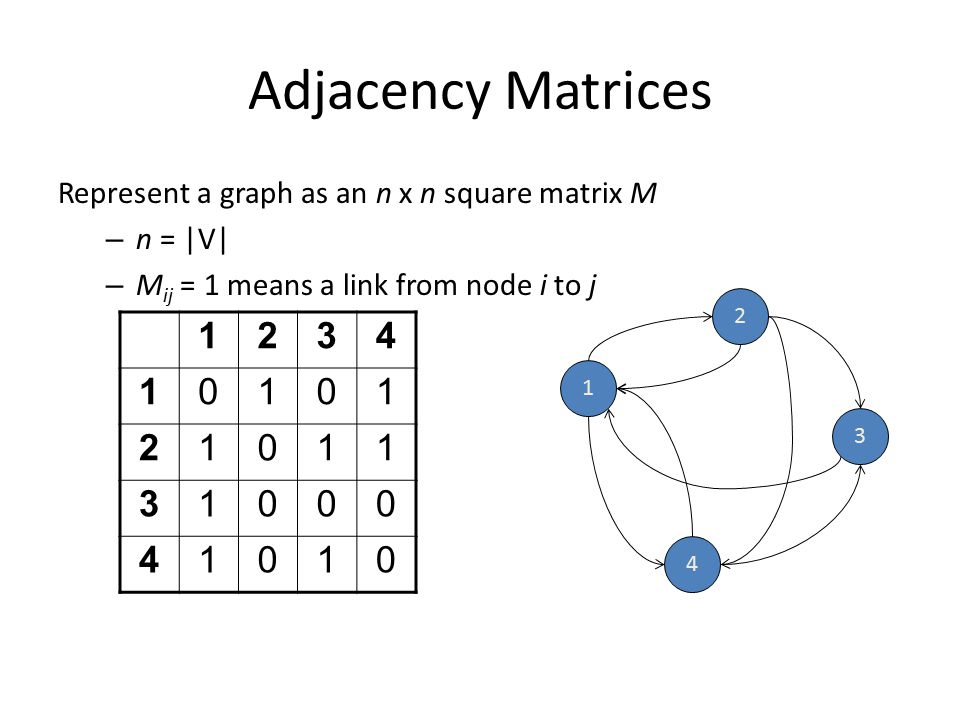 Adjacency Matrices Represent a graph as an n x n square matrix M. n =  V  Mij = 1 means a link from node i to j.