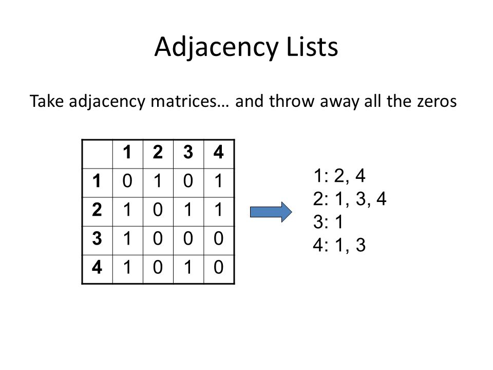 Adjacency Lists Take adjacency matrices… and throw away all the zeros
