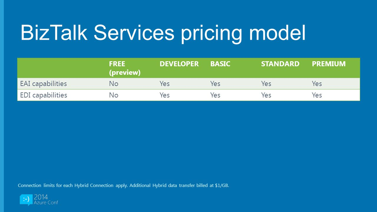 BizTalk Services pricing model