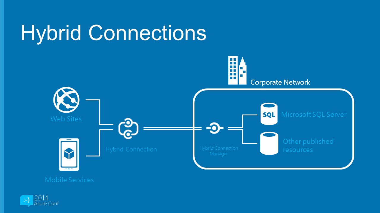 Hybrid Connection Manager