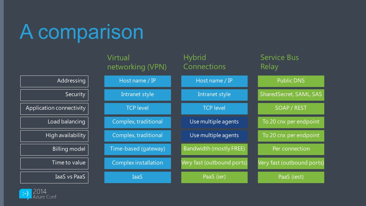 A comparison Virtual networking (VPN) Hybrid Connections