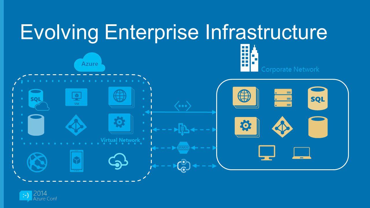Evolving Enterprise Infrastructure