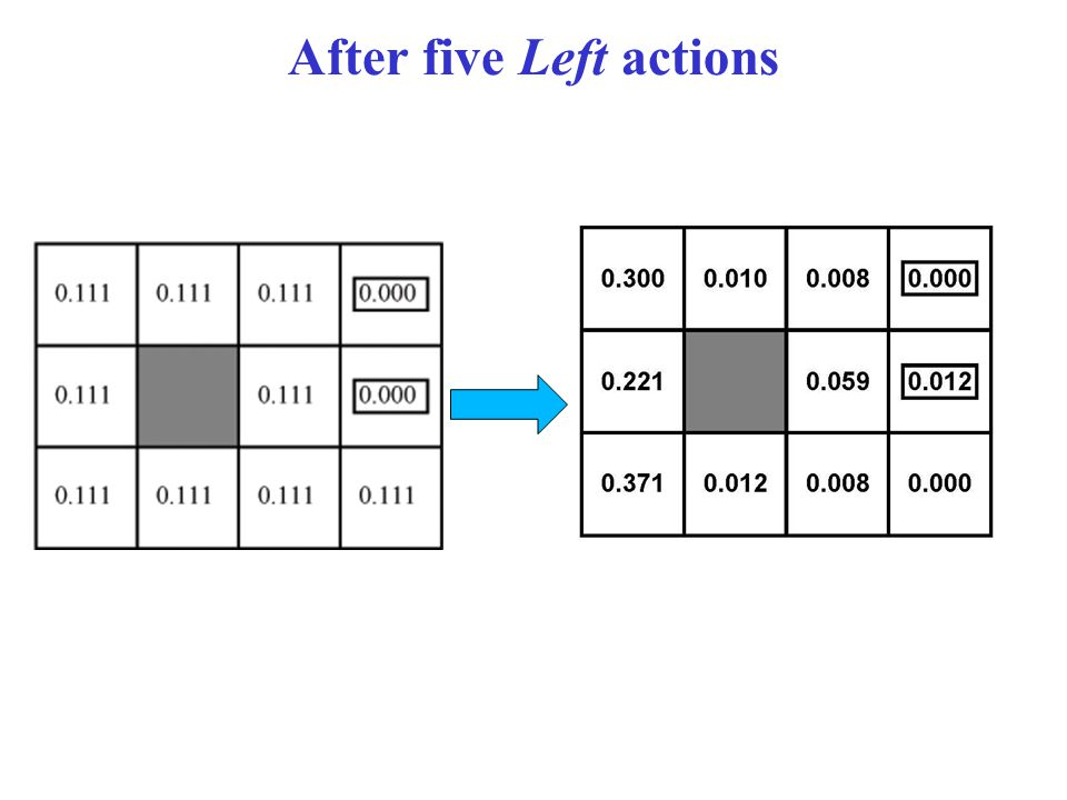 After five Left actions