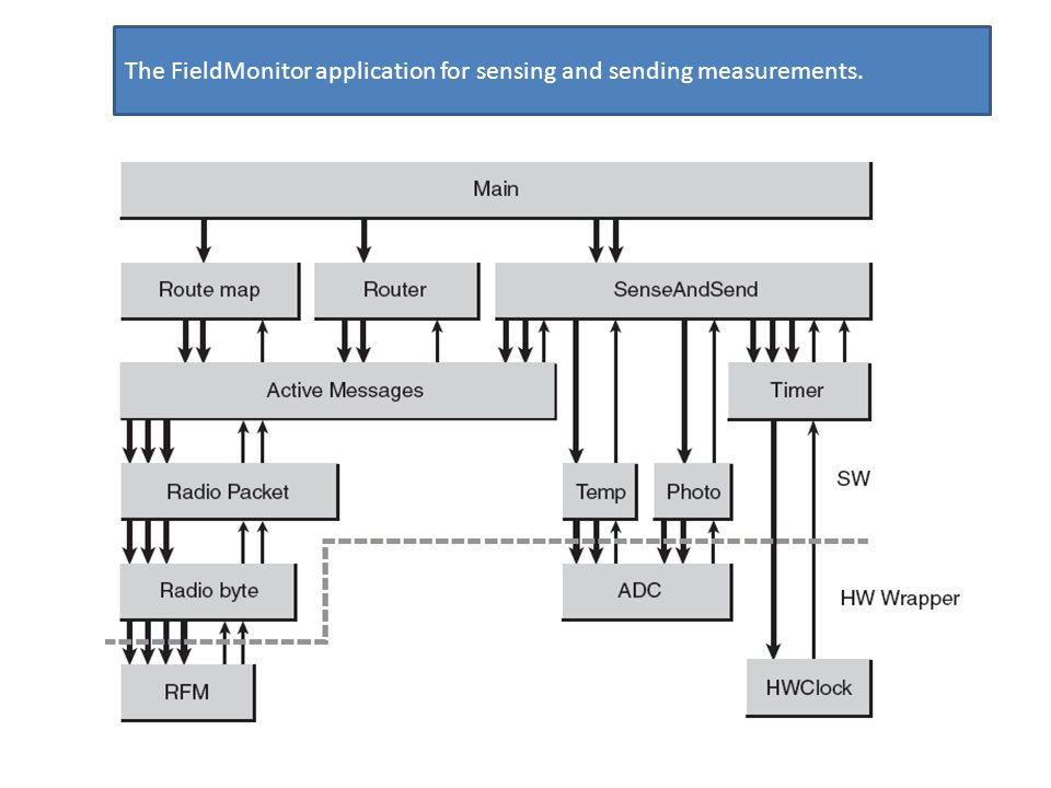 The FieldMonitor application for sensing and sending measurements.
