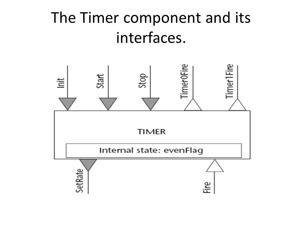 The Timer component and its interfaces.