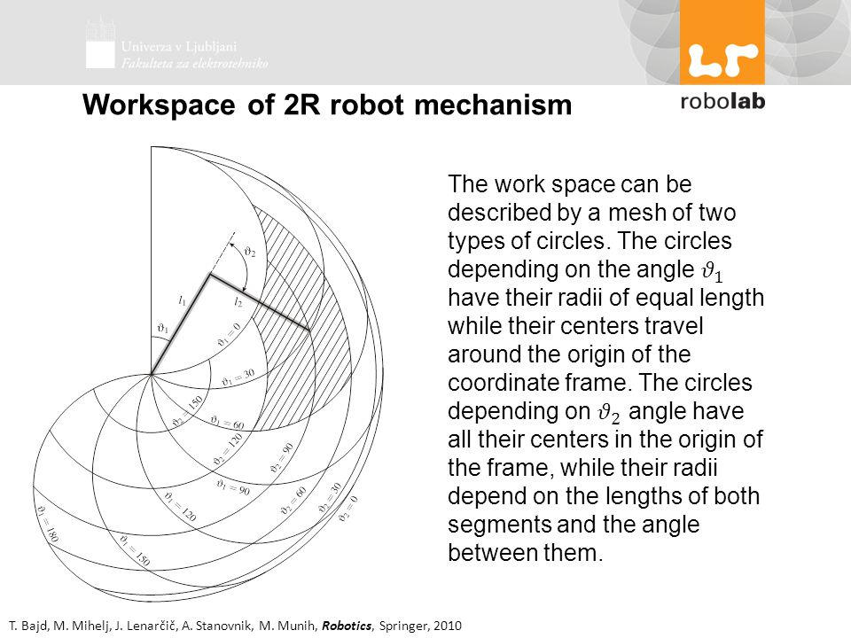 Workspace of 2R robot mechanism