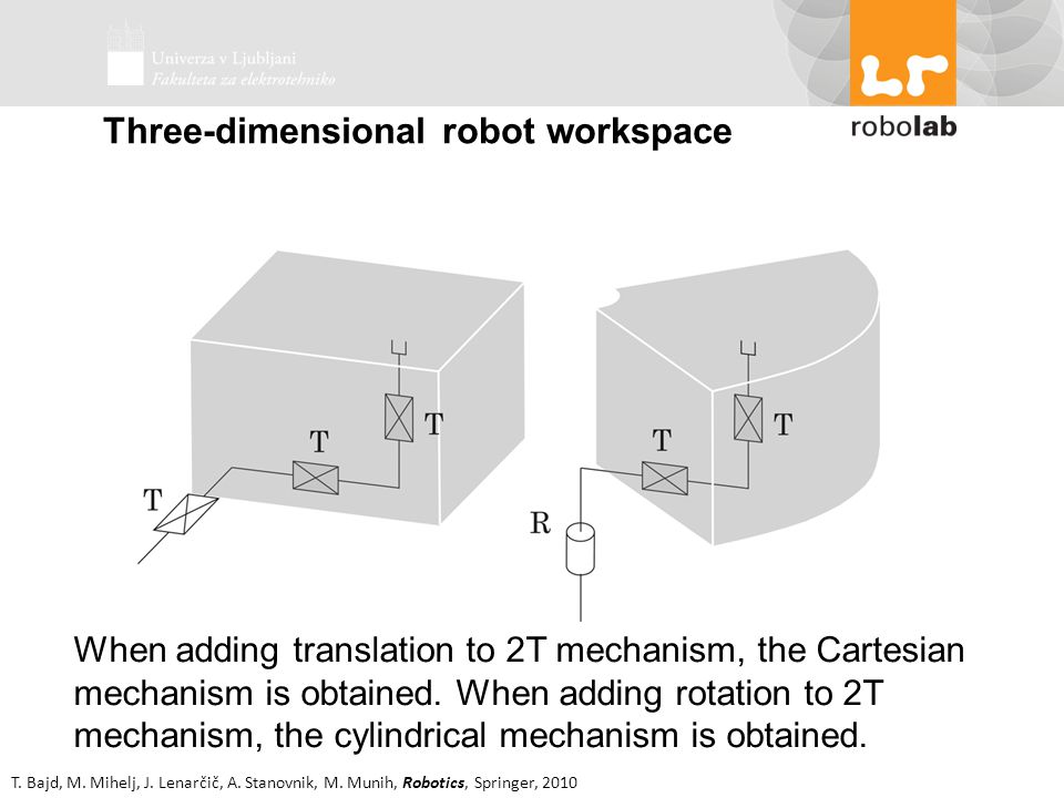 Three-dimensional robot workspace