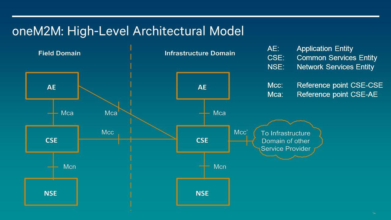 oneM2M: High-Level Architectural Model
