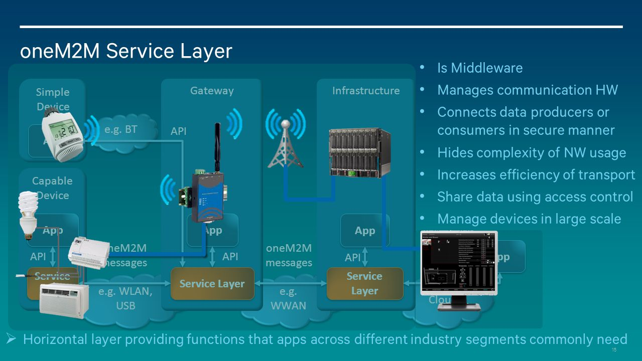 oneM2M Service Layer Is Middleware Manages communication HW