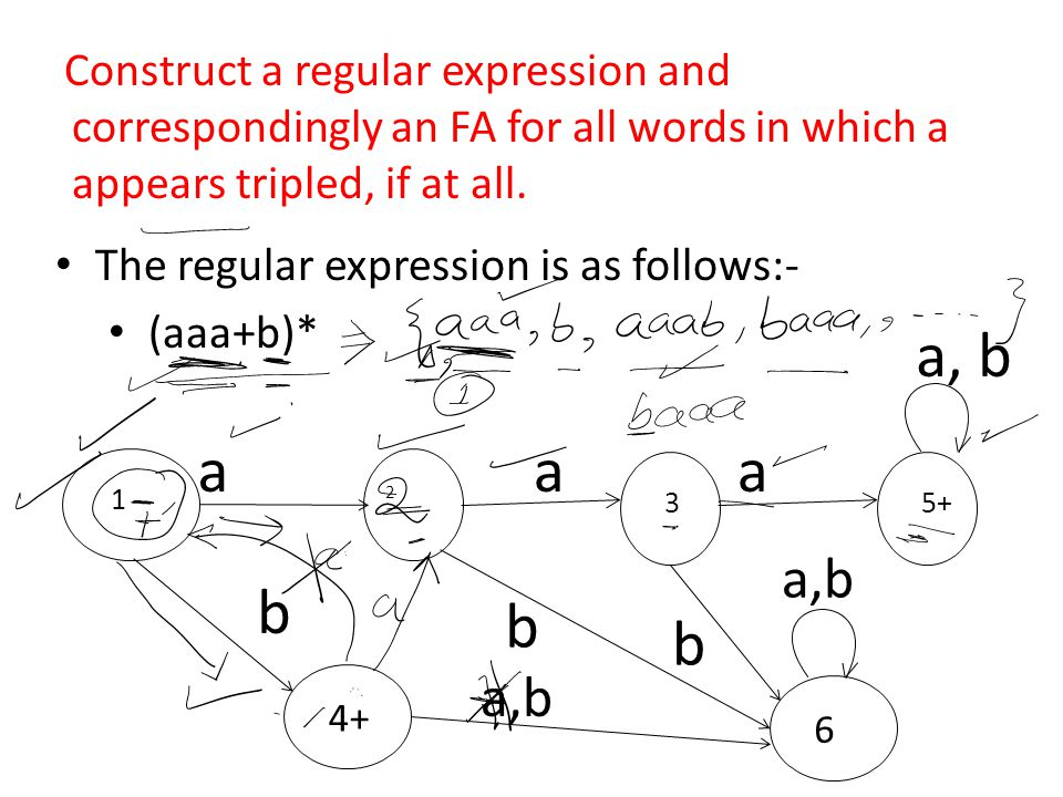 Construct a regular expression and correspondingly an FA for all words in which a appears tripled, if at all.