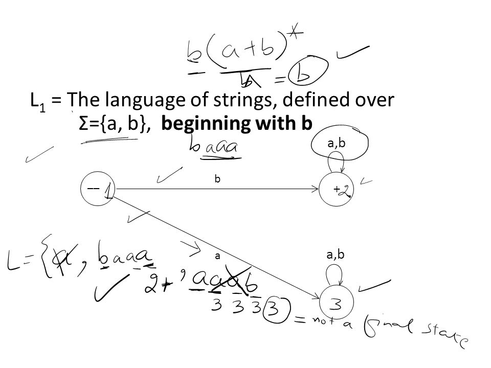 L1 = The language of strings, defined over Σ={a, b}, beginning with b