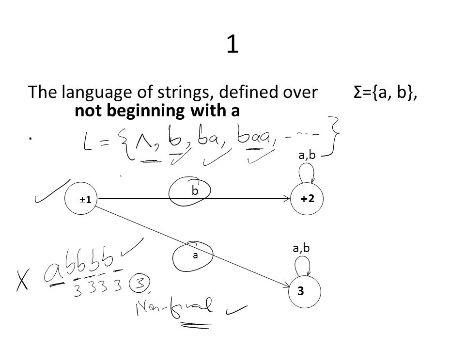 1 The language of strings, defined over Σ={a, b}, not beginning with a