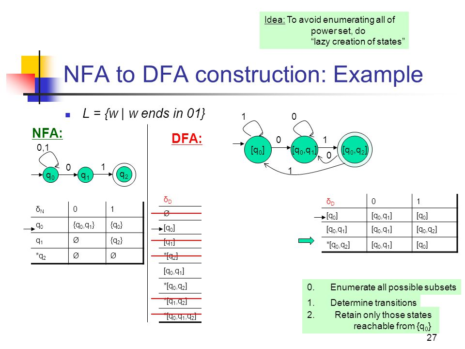 NFA to DFA construction: Example