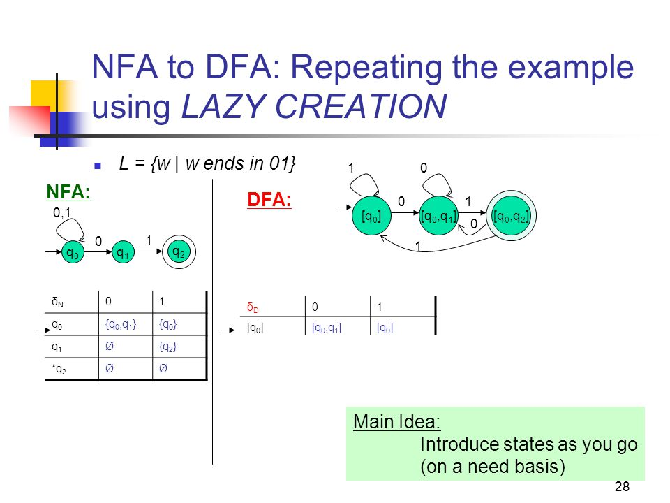 NFA to DFA: Repeating the example using LAZY CREATION