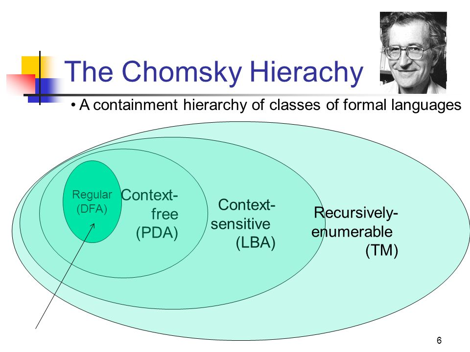 Cpt S 317: Spring 2009 The Chomsky Hierachy. A containment hierarchy of classes of formal languages.