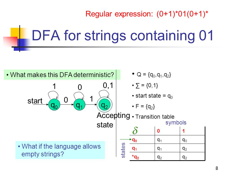 DFA for strings containing 01