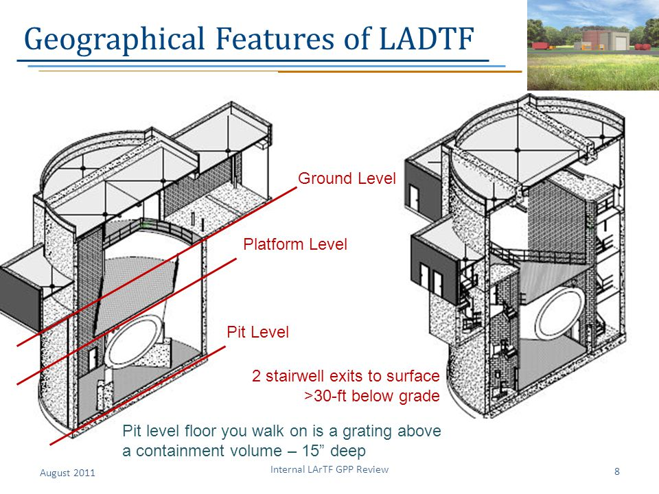 Geographical Features of LADTF