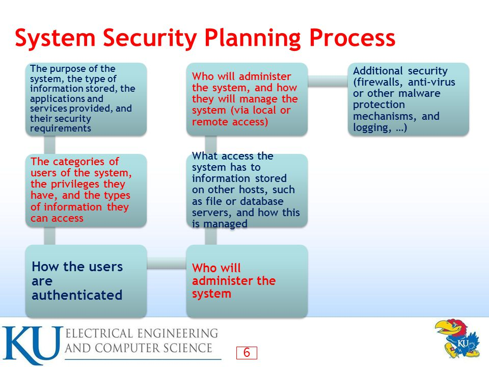 System Security Planning Process