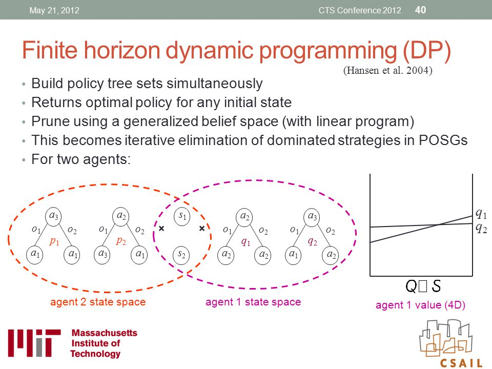 Finite horizon dynamic programming (DP)