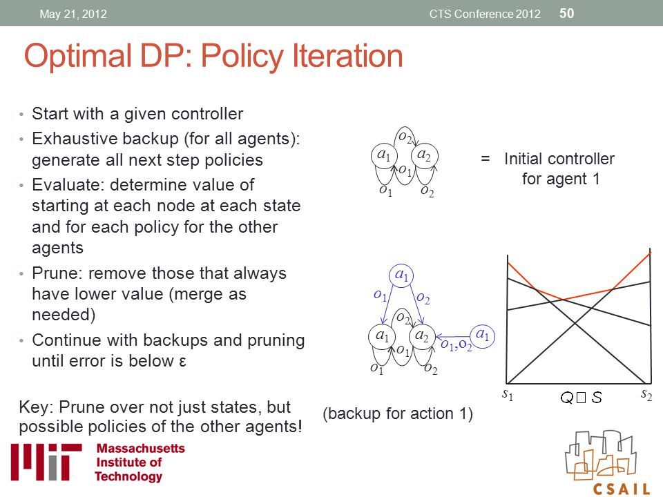 Optimal DP: Policy Iteration