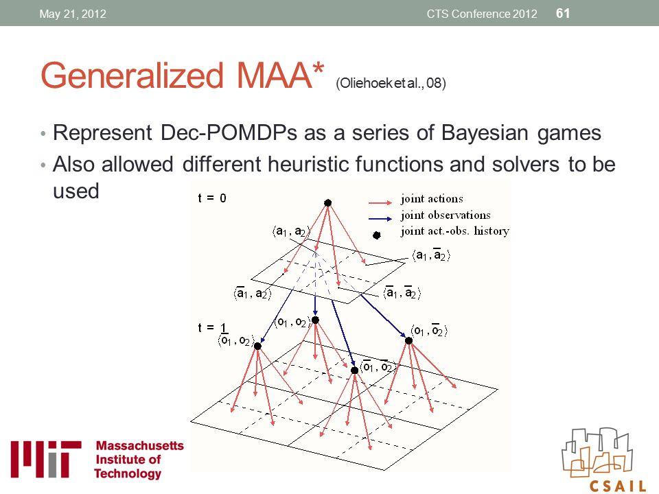 Generalized MAA* (Oliehoek et al., 08)
