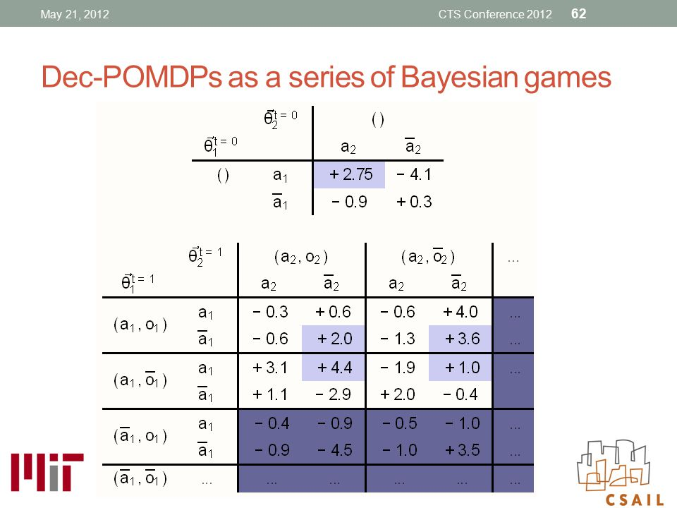 Dec-POMDPs as a series of Bayesian games