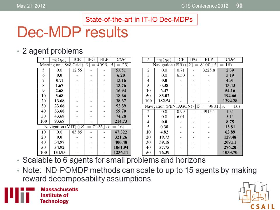 Dec-MDP results 2 agent problems