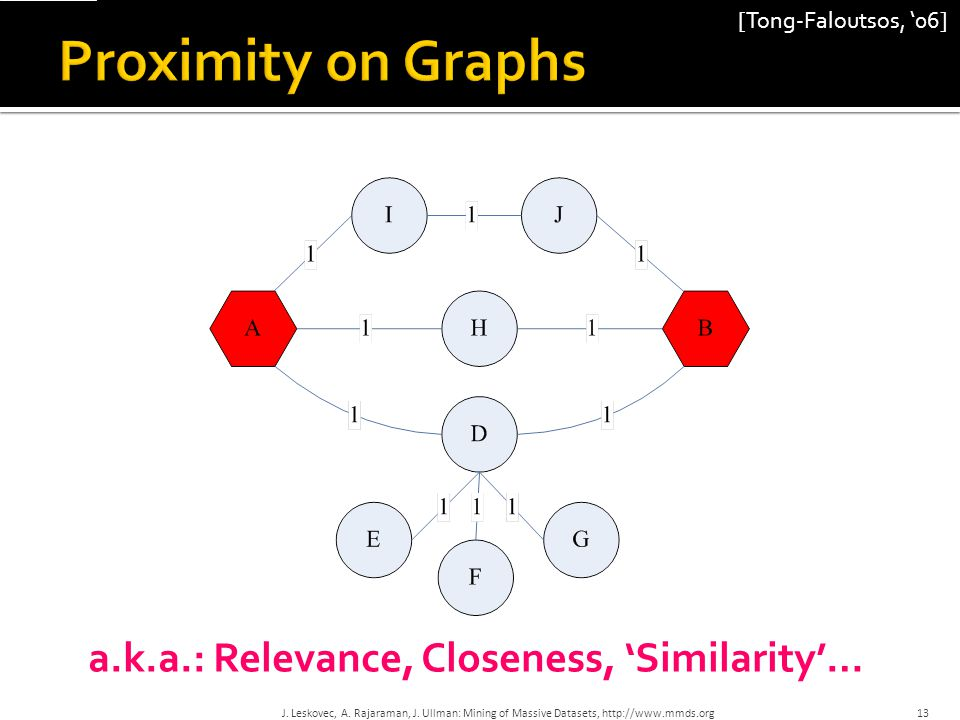 Proximity on Graphs a.k.a.: Relevance, Closeness, 'Similarity'…