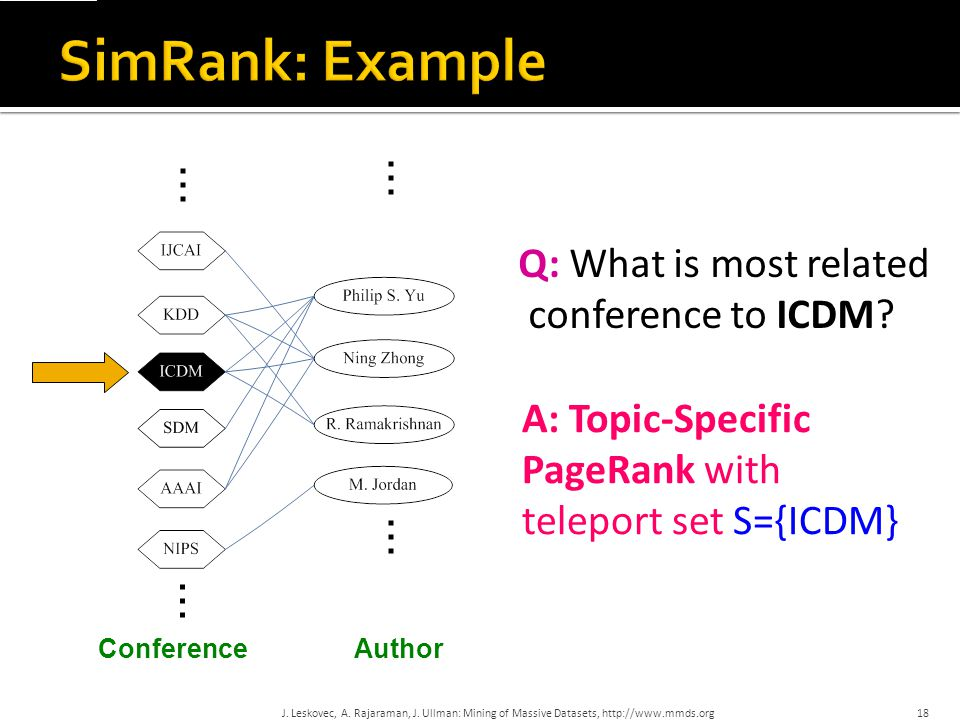 SimRank: Example … … … … Q: What is most related conference to ICDM
