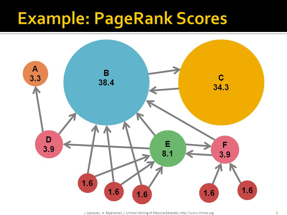Example: PageRank Scores