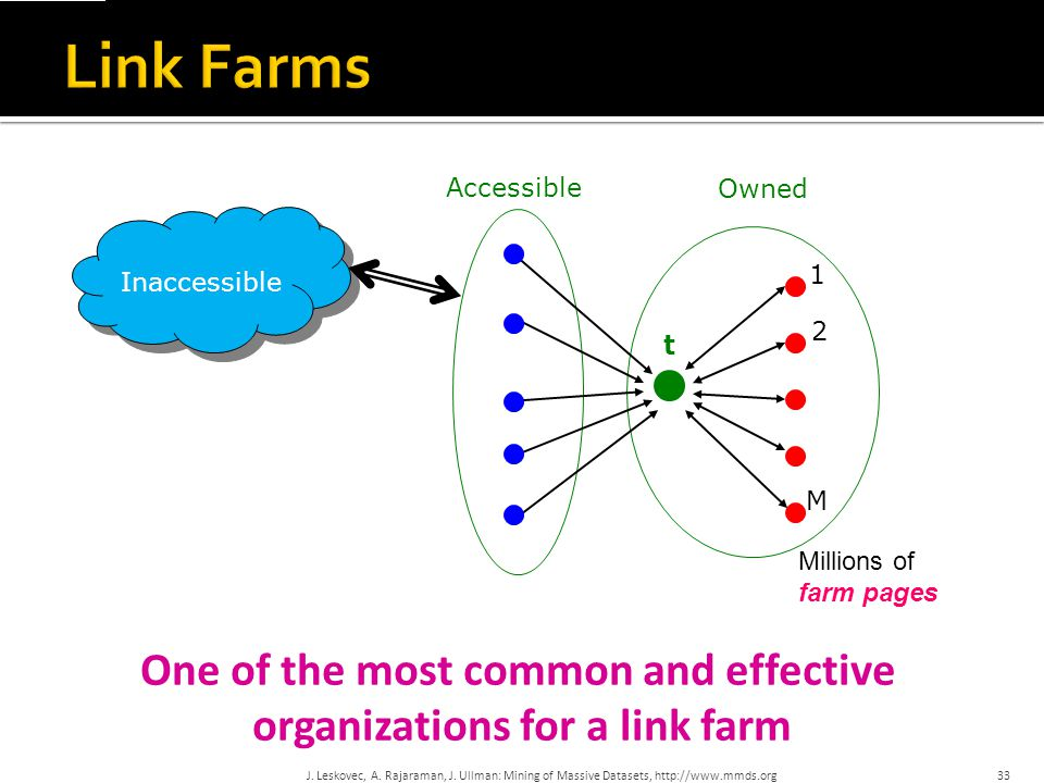 One of the most common and effective organizations for a link farm