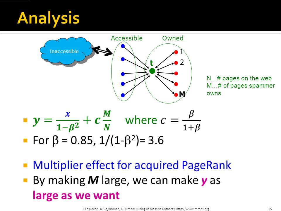 Analysis 𝒚= 𝒙 𝟏− 𝜷 𝟐 +𝒄 𝑴 𝑵 where 𝑐= 𝛽 1+𝛽 For b = 0.85, 1/(1-b2)= 3.6