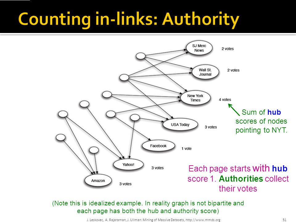 Counting in-links: Authority