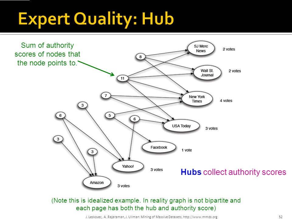 Sum of authority scores of nodes that the node points to.