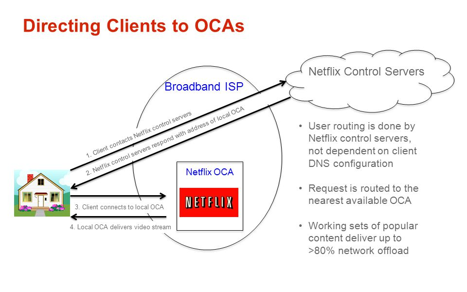 Directing Clients to OCAs