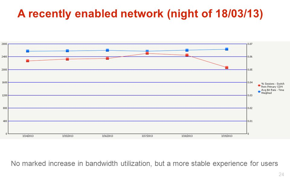 A recently enabled network (night of 18/03/13)