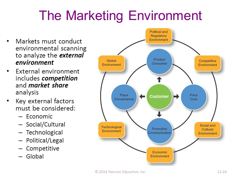 what is the economic environment in marketing