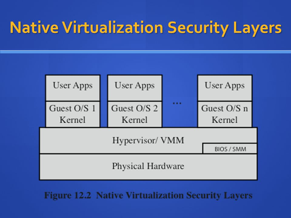 Native Virtualization Security Layers
