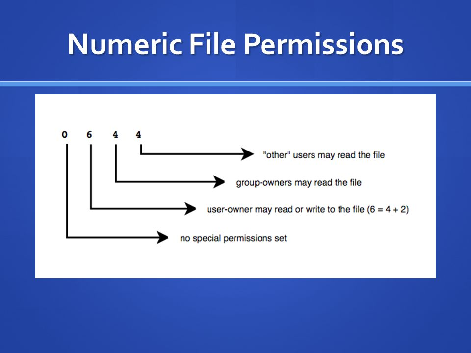 Numeric File Permissions