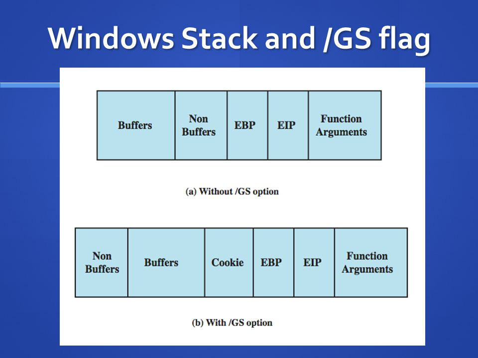 Windows Stack and /GS flag