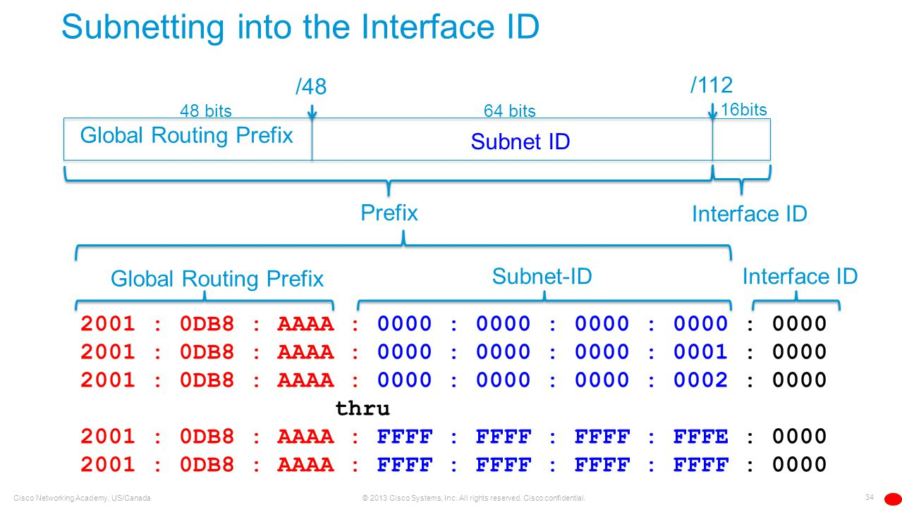 Subnetting into the Interface ID