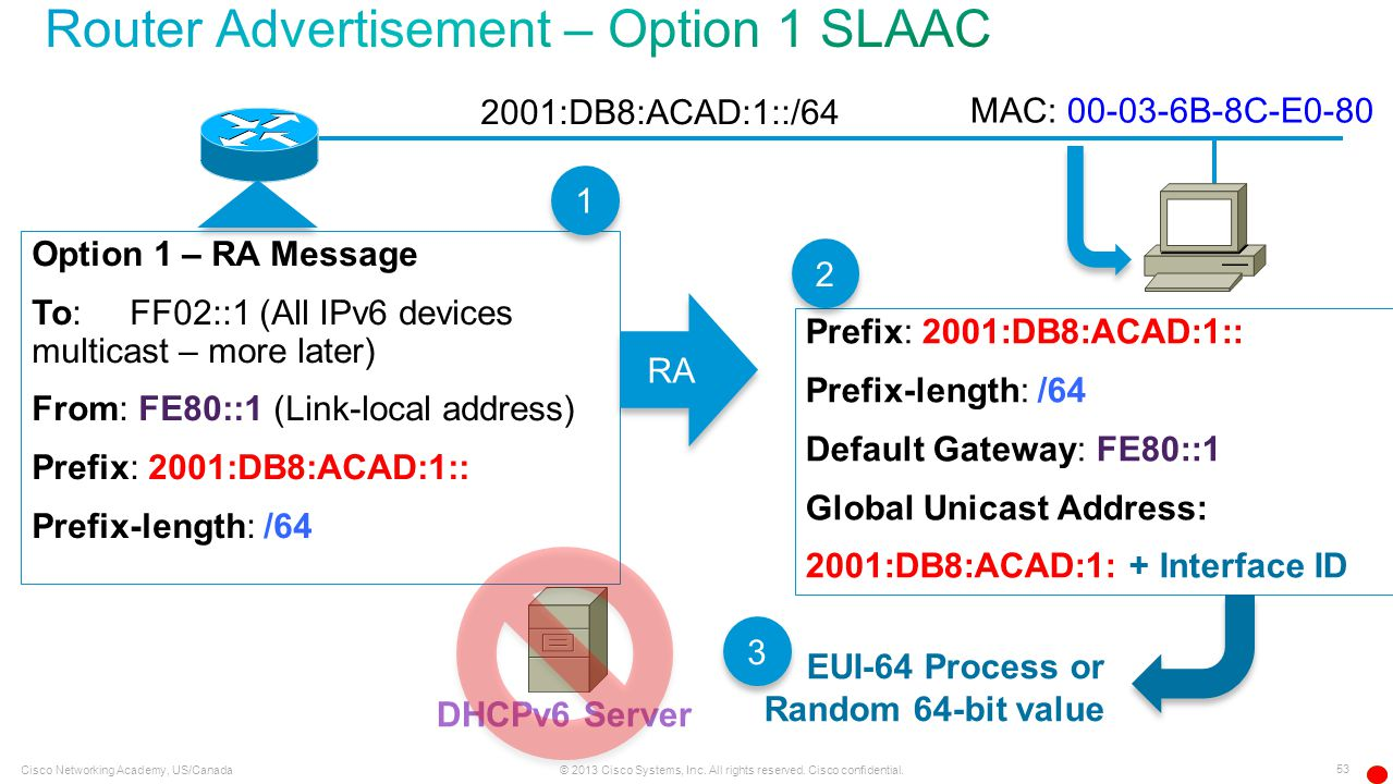 Router Advertisement – Option 1 SLAAC